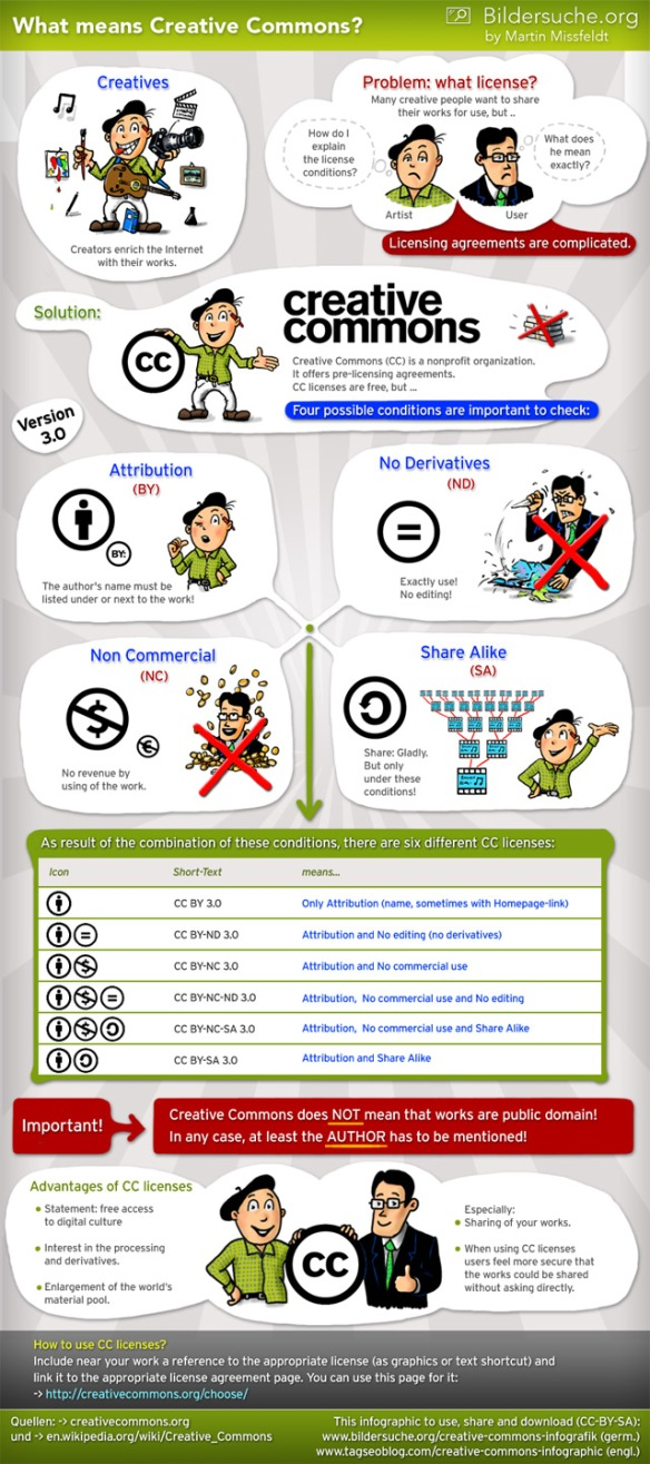 creative-commons-infographic-640